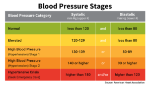 Blood presure stages